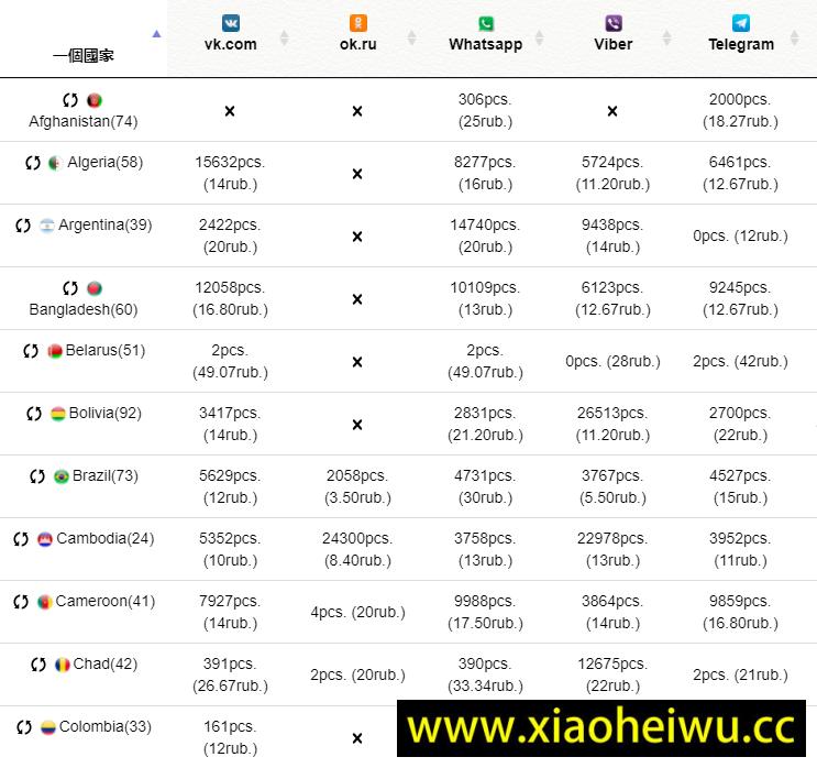 SMS接码平台,所有国家,价格列表